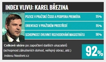Index vlivu: TOP 10 v Praze, Karel Březina