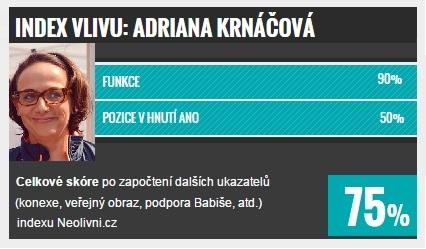 Index vlivu: TOP 10 v Praze, Adriana Krnáčová
