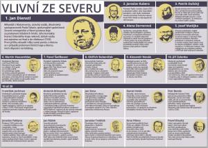 Data: Neovlivní.cz, Grafika: Newslab