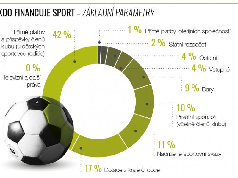 Infografika: Peníze ve sportu