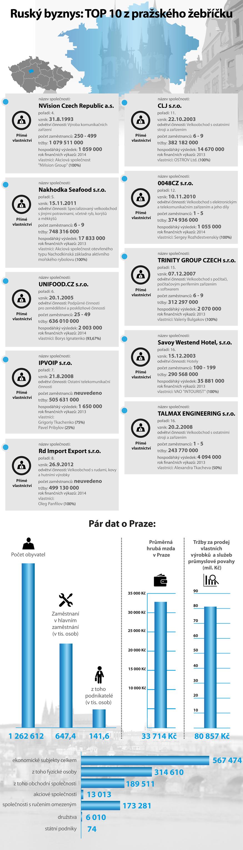 Data: CRIF – Czech Credit Bureau; Grafika: Newslab
