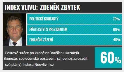 TOP 10 v Jihočeském kraji: Zdeněk Zbytek