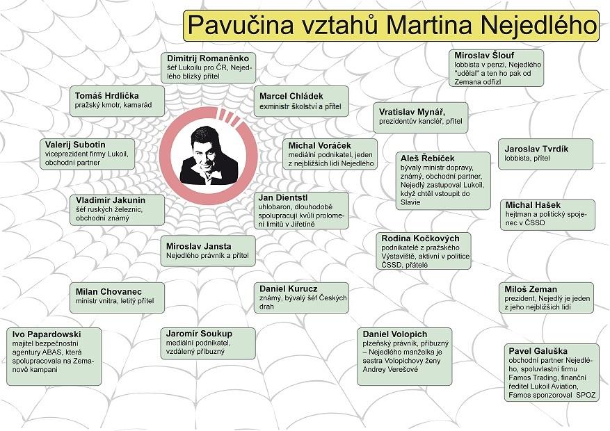 infografika_martin_nejedly_pavucina_vztahu