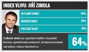 TOP 10 v Jihočeském kraji: Jiří Zimola, hejtman