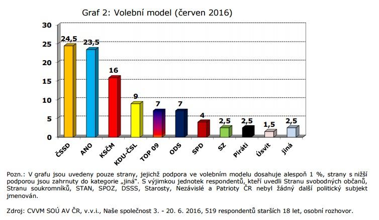 cvvm_volebni_model