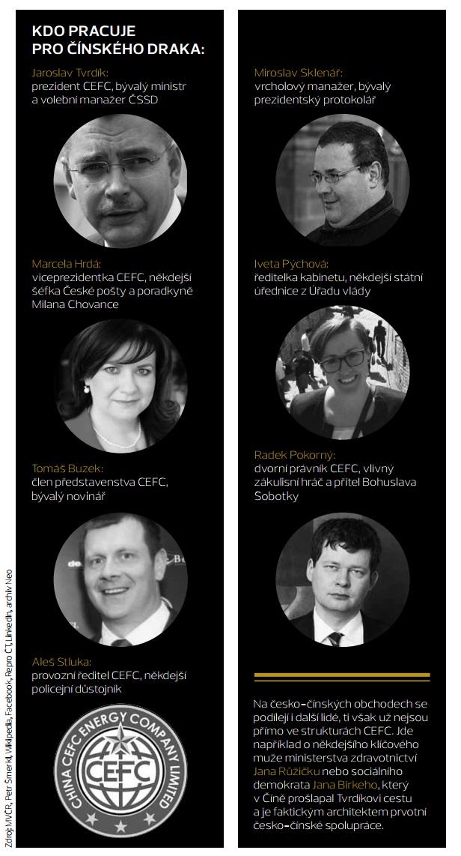 cefc_cina_infografika_tvrdik_hrda_tablo