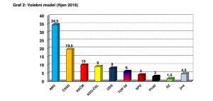 A ještě volební model CVVM, sběr dat 10. - 17. 10. 2016, počet respondentů 982 starších 18 let.