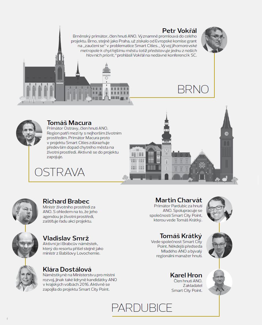 smart_cities_infografika_ano_osoby_obsazeni_2dil