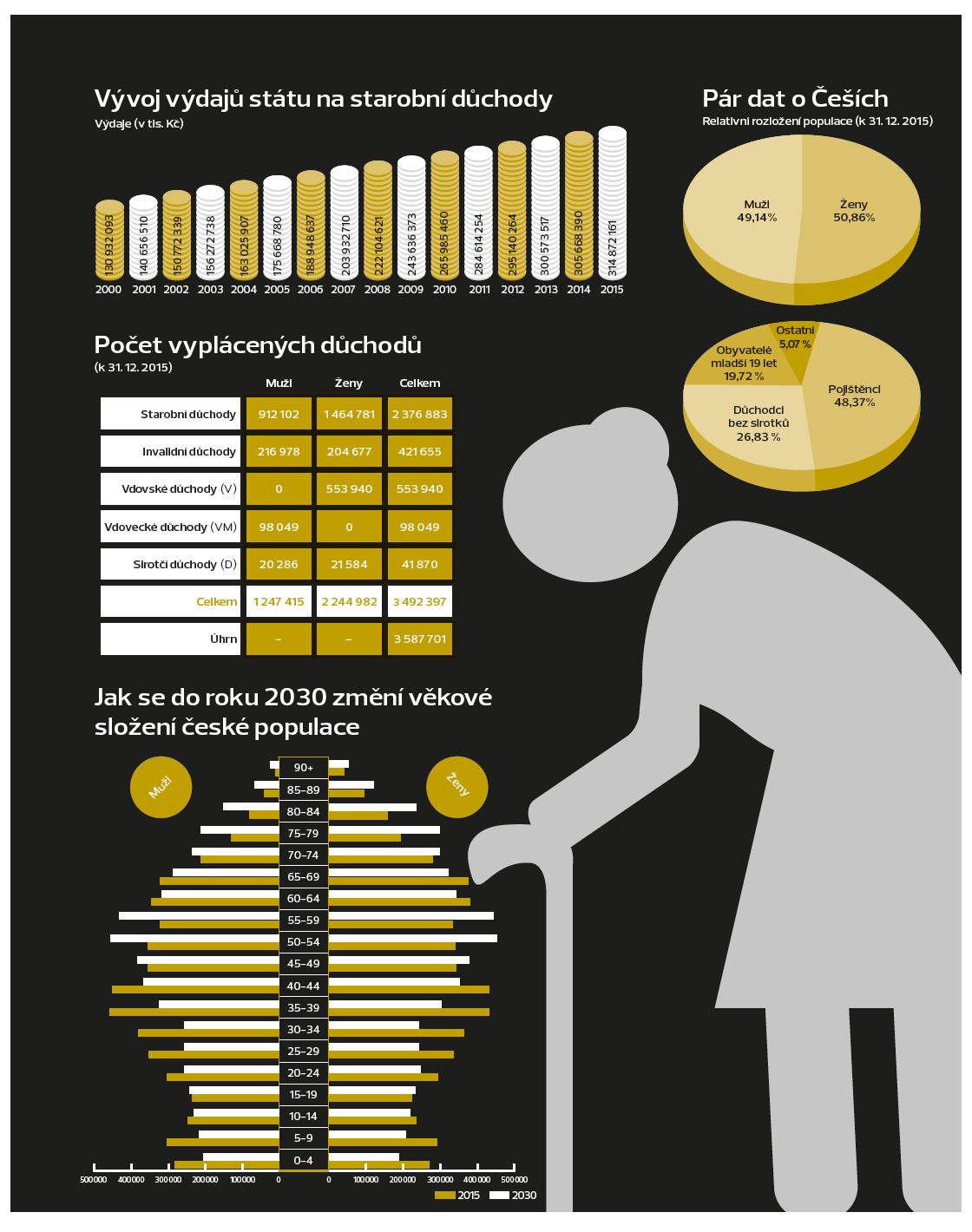 infografika_starnuti_duchody2